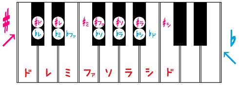 ♯鍵盤♭.png